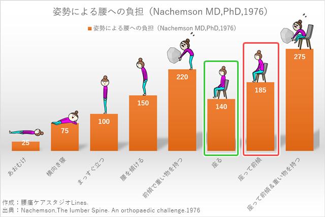 姿勢による腰への負担のグラフ